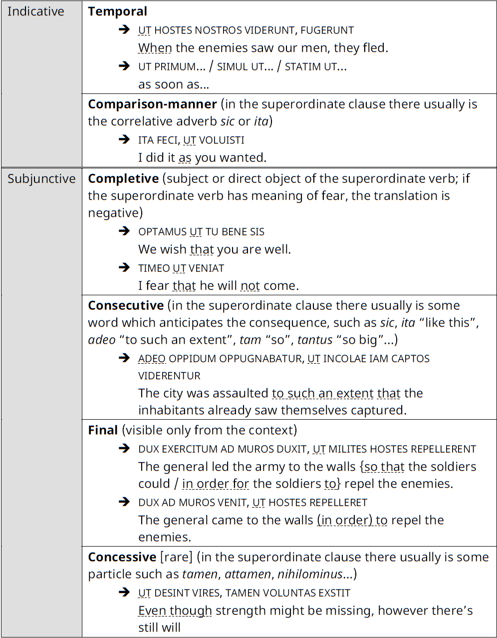 Syntax of UT: table with summary